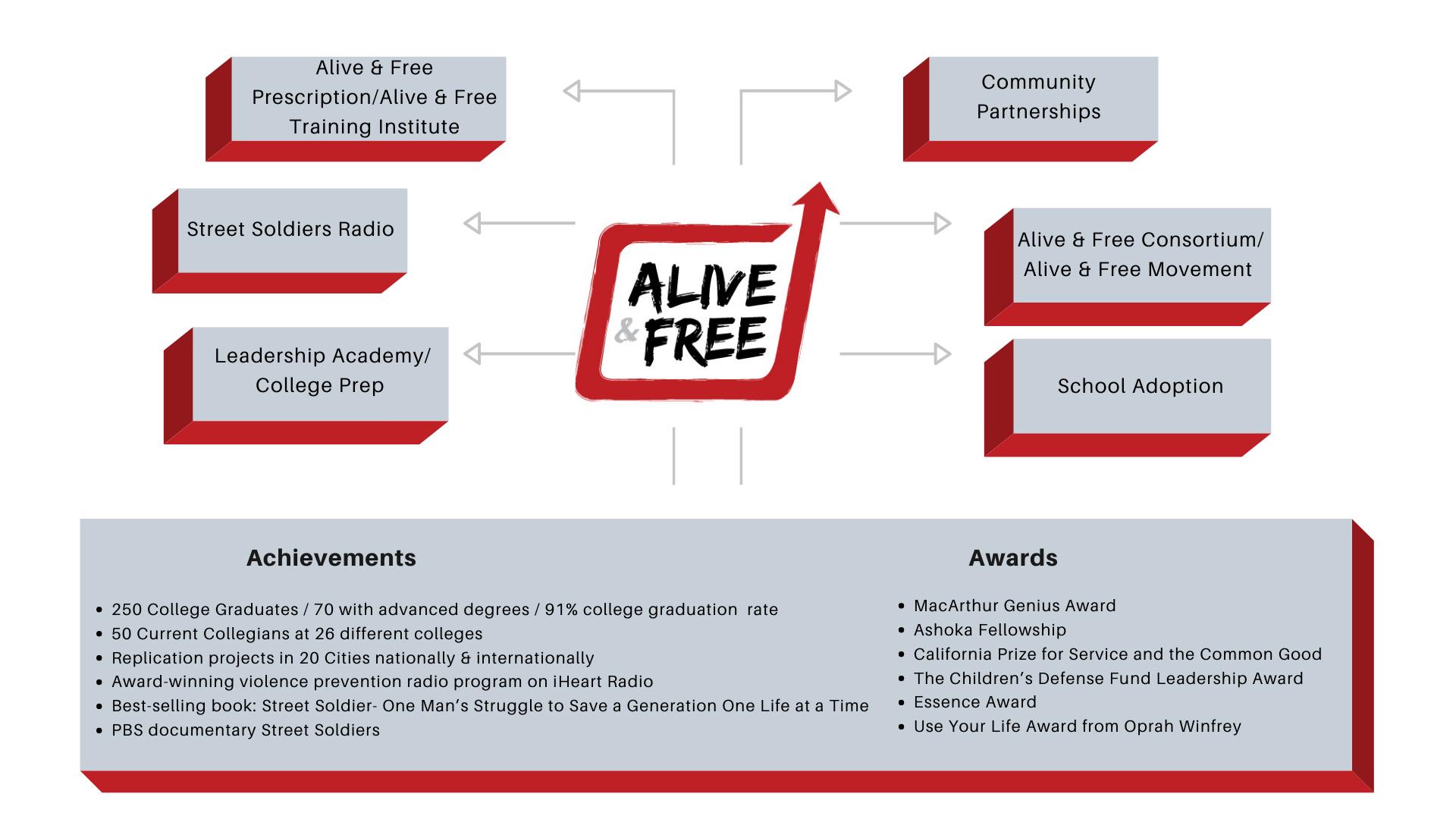 Alive & Free_profile_2021